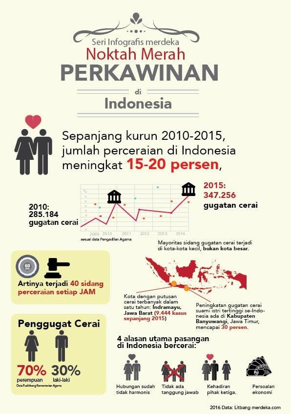 infografis perceraian